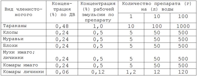 Таблица Аверфос