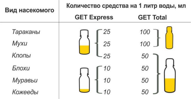 Таблица Get