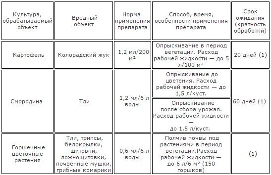 Актара таблица