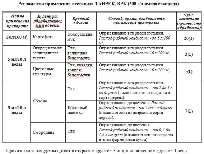 Тернек таблица